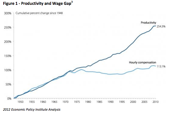 The split between worker productivity and worker wage increase