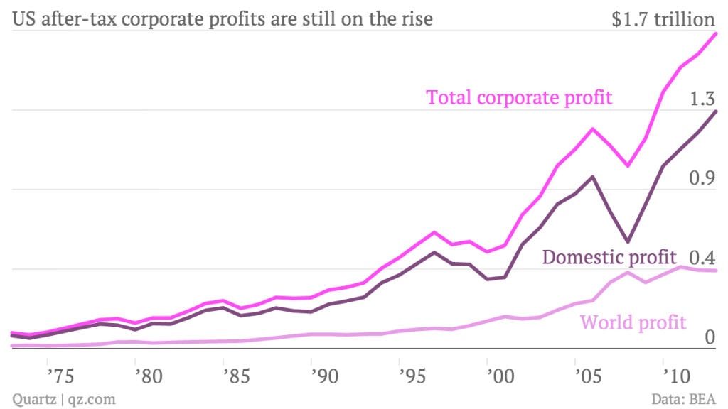 Source: http://qz.com/192725/what-another-record-year-of-corporate-profits-means-for-the-us-economy/