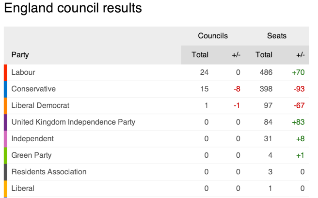 English council election results as of 430 GMT, May 23