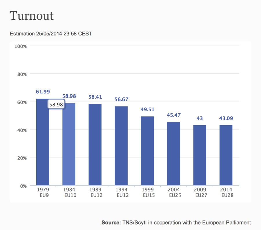 Found at http://www.results-elections2014.eu/en/turnout.html