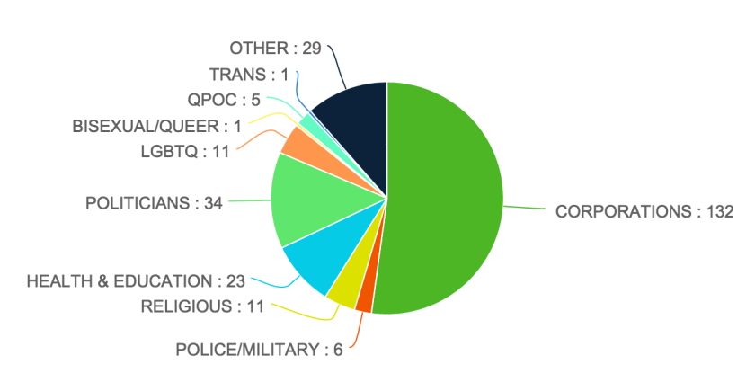 From Project Queer: http://projectqueer.org/post/122957180303/to-view-enlarged-chart-click-here-what-are