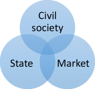 shows-a-conventional-Venn-diagram-depiction-of-the-spheres-of-civil-society-interacting